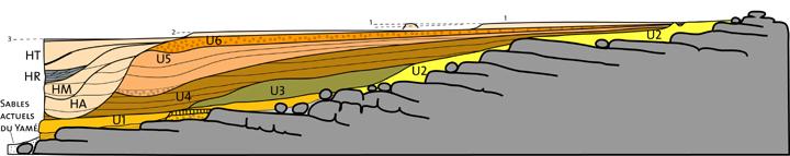 Quaternary stratigraphic units of Ounjougou. U=Pleistocene units, H= Holocene units. CAD M. Rasse
