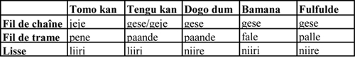 Fig. 8 : Terms for weaving in the Dogon languages (Tomo kan, Tengu kan, Dogo dum), bamana and fulfulde.