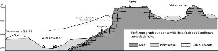 Coupe d'ensemble de la « falaise » au niveau de Yawa. Dessin M. Rasse