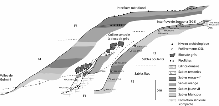 Cinq formations principales pléistocènes ont été définies dans les collines de Songona. Dessin M. Rasse