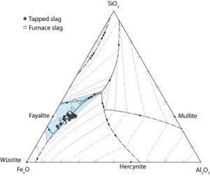 Fig.5. Diagramme ternaire représentant les compositions chimiques de scories coulées typiques. Dessin S. Perret